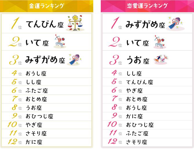 12星座占い金運・恋愛運ランキング【2019年6月2日~6月15日】 mymo ...