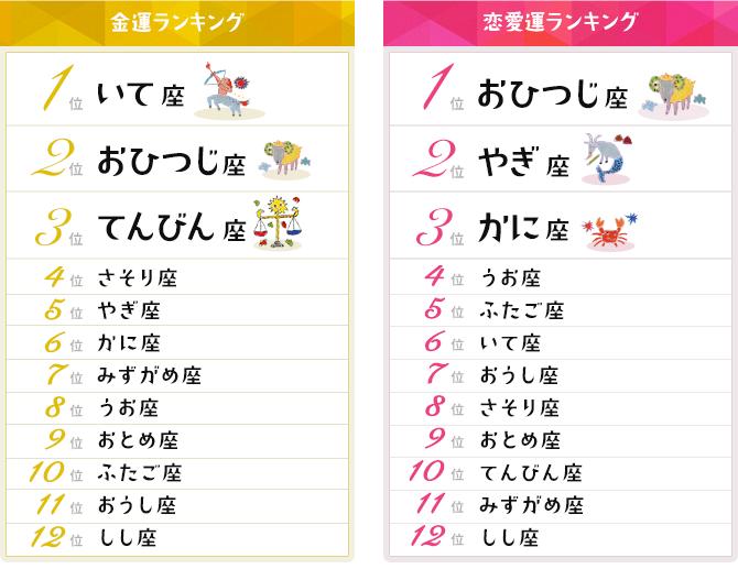 12星座占い金運・恋愛運ランキング【2019年9月10日~9月24日】|mymo ...