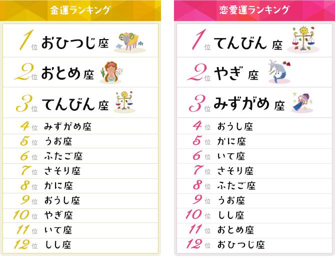 12星座占い金運・恋愛運ランキング【2020年3月10日~3月24日】|mymo ...